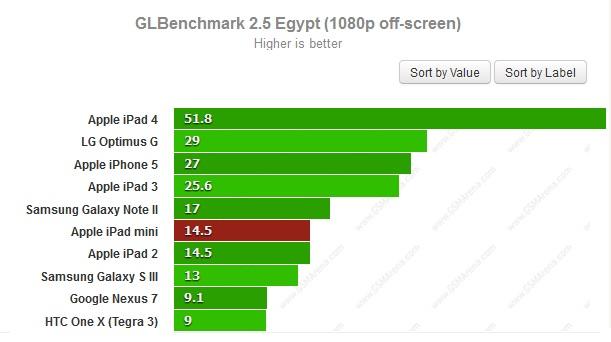 Тест GLBenchMark для iPad Mini