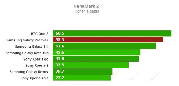 Тест NenaMark 2 для Samsung Galaxy Premier
