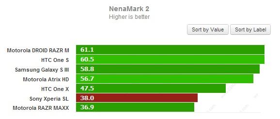 Тест NenaMark 2 для Sony Xperia SL
