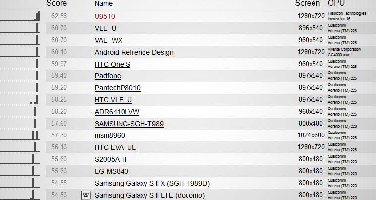 Тест проивзодительности графического ускорителя Huawei Ascend D Quad