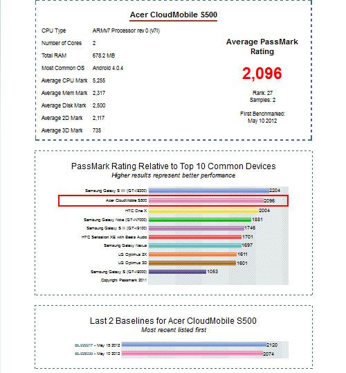 Тест производительности Acer Cloud Mobile S500