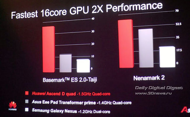 Тест производительности Huawei Ascend D Quad