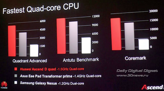 Тест производительности процессора Huawei Ascend D Quad