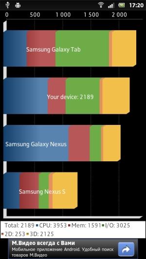 Тест производительности Sony Xperia P