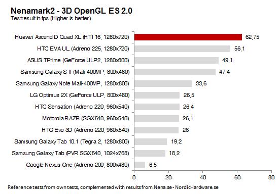 Тест производительности видеоускорителя Huawei Ascend D Quad
