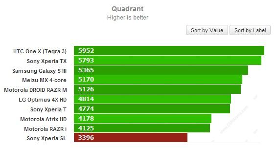 Тест Quadrant для Sony Xperia SL