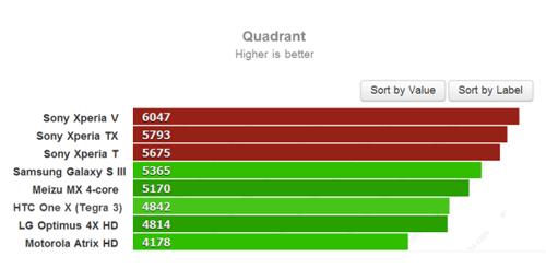 Тест Quadrant для Sony Xperia V