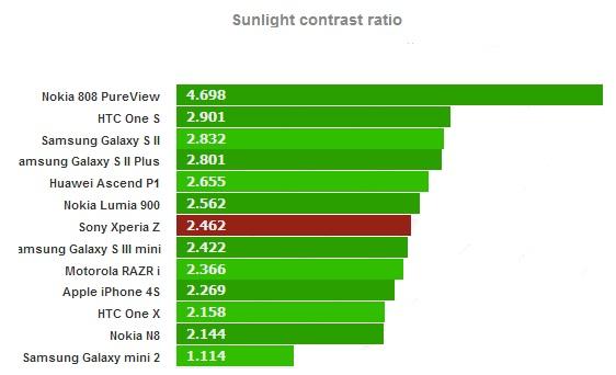 Тест солнечного света для Sony Xperia Z
