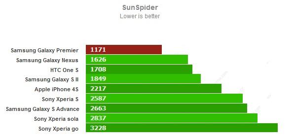 Тест SunSpider для Samsung Galaxy Premier