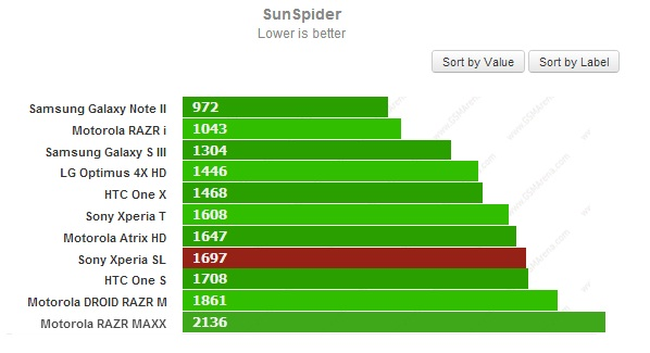 Тест SunSpider для Sony Xperia SL