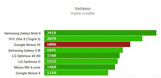Vellamo для Google Nexus 10