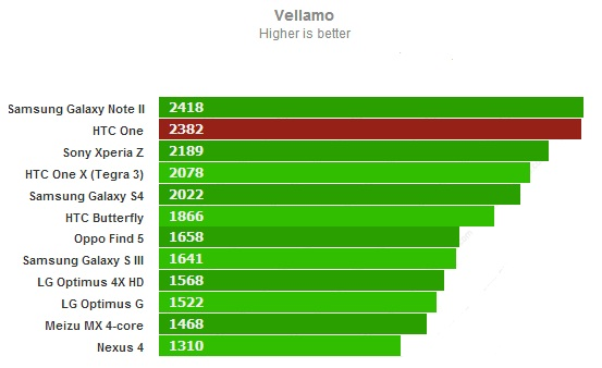 Vellamo для HTC One