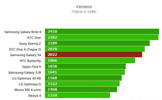 Vellamo для Samsung Galaxy S4
