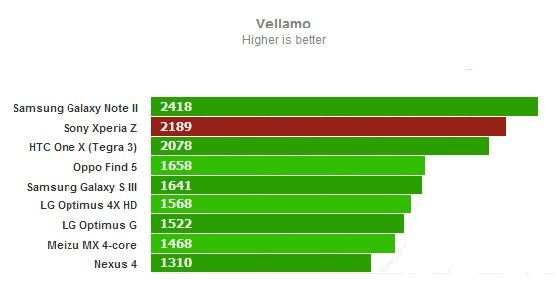 Vellamo для Sony Xperia Z