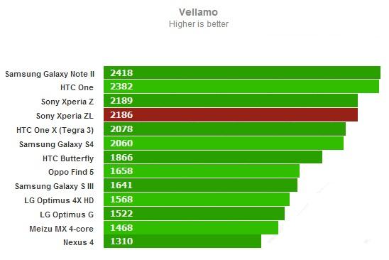 Vellamo для Sony Xperia ZL